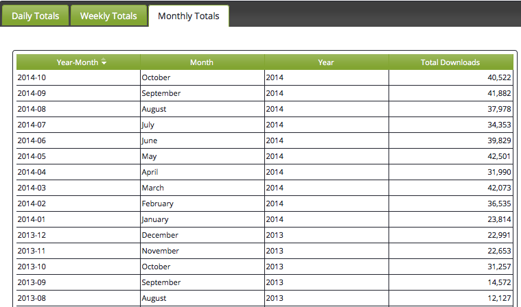 monthly totals